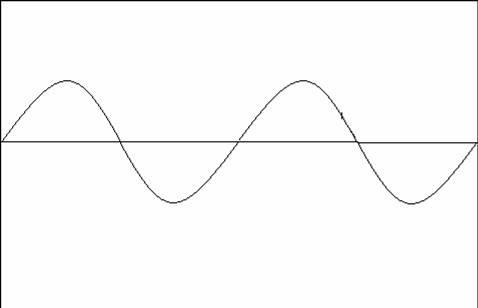 moto ondulatorio