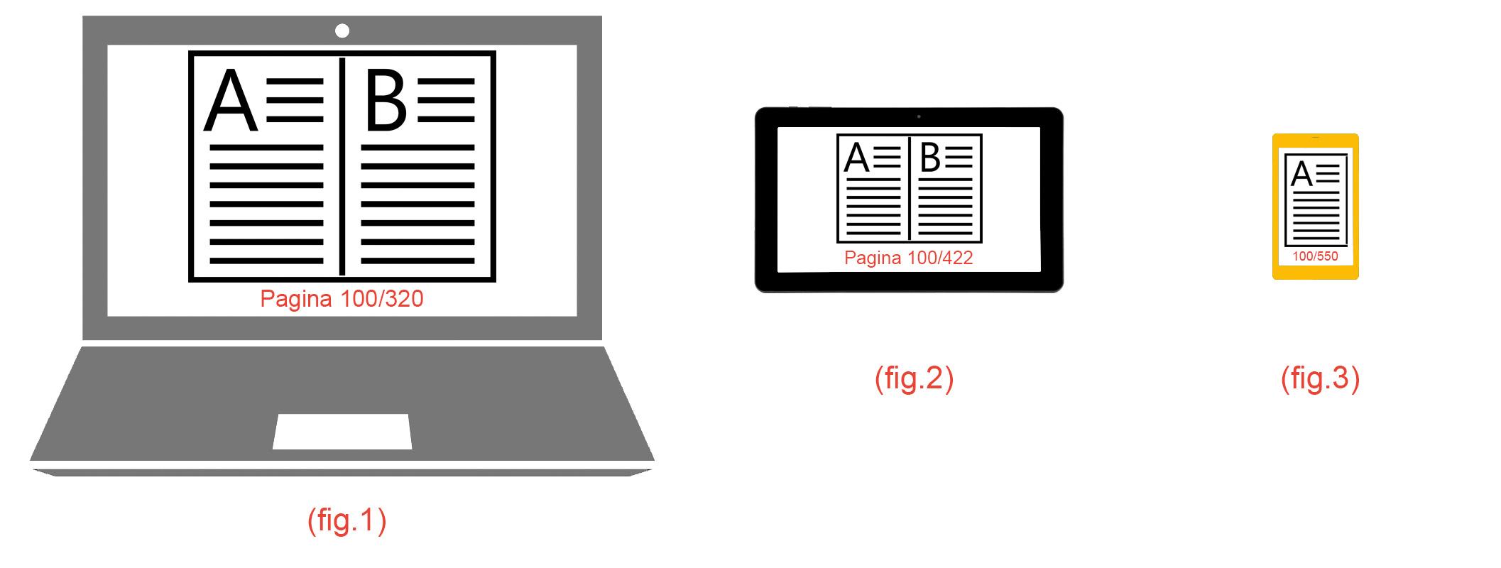 Numero di pagine diverse per diversi dispositivi con il formato epub