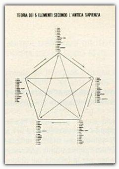 Teoria dei 5 Elementi Secondo l'Antica Sapienza - Poster