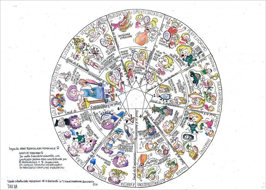 Appunti di Studio a Fumetti sull'Enneagramma Biologico - Tavola 8/A