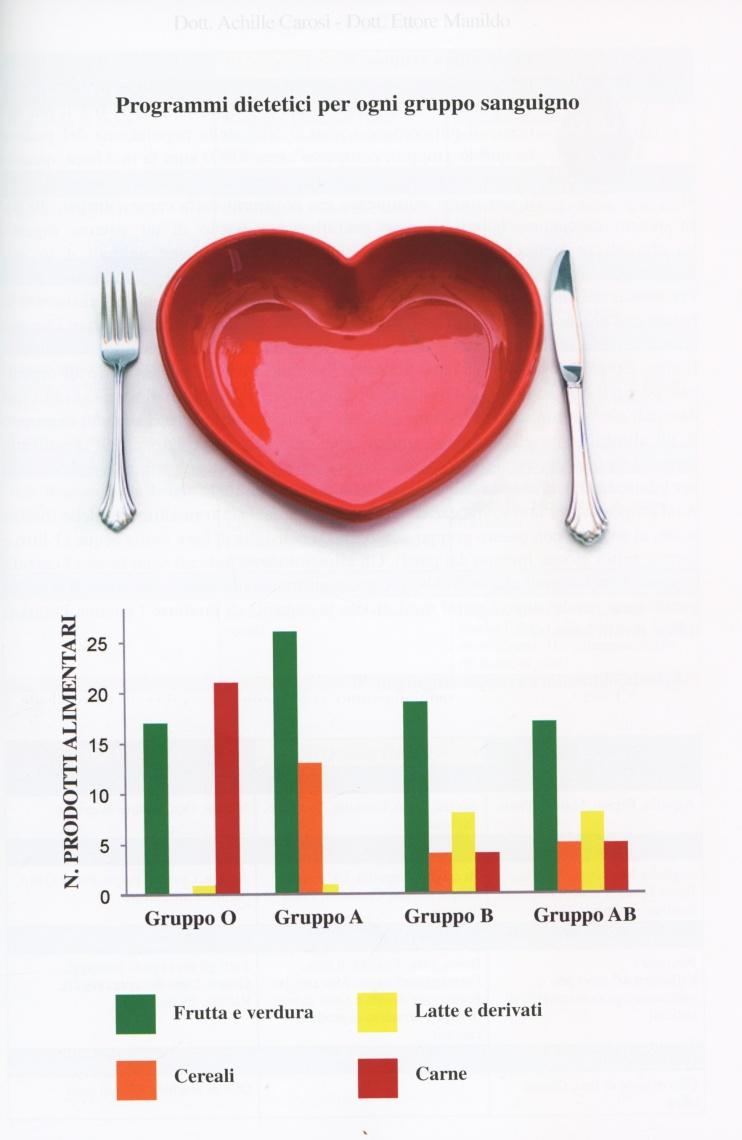 grafico dei programmi dietetici per gruppo sanguigno