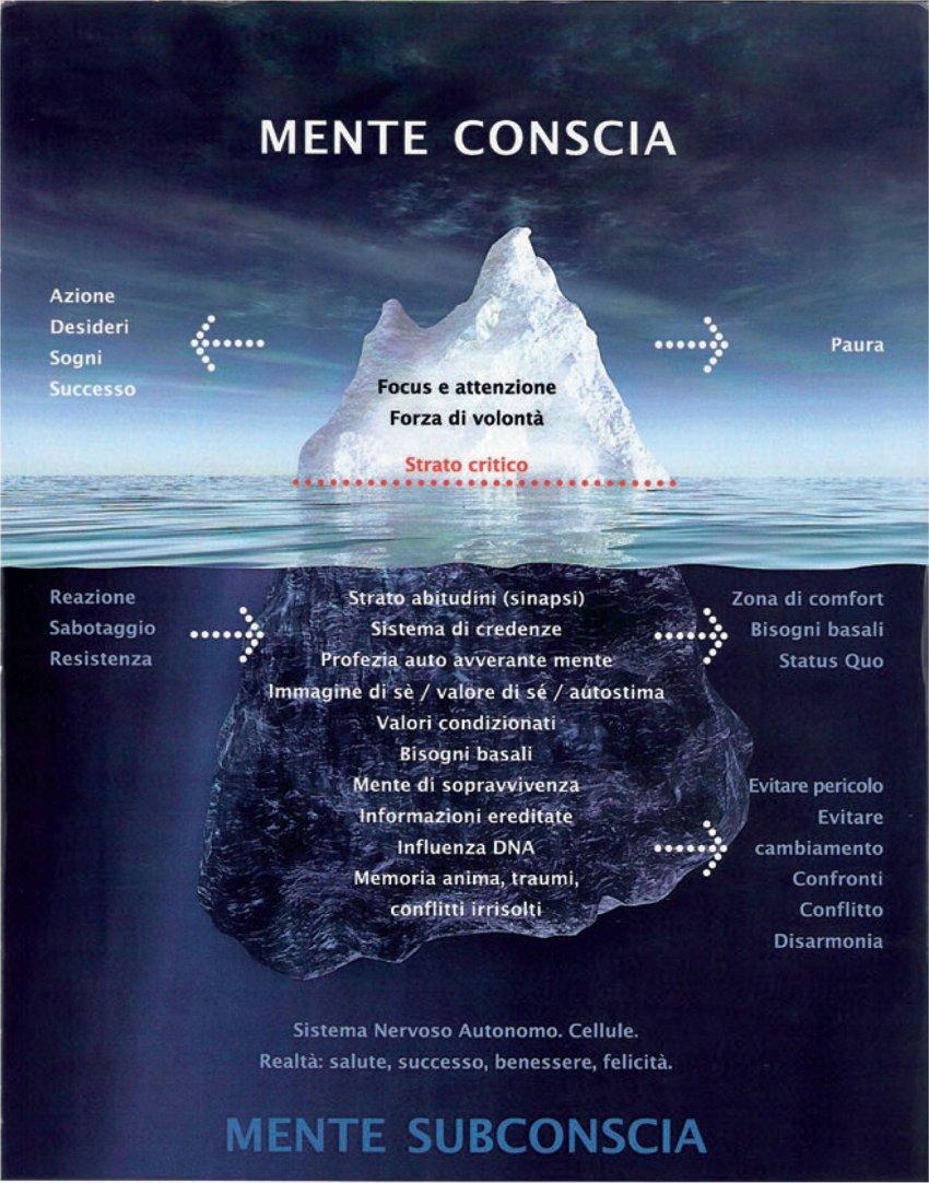 Equilibrio Emozionale Mente Conscia