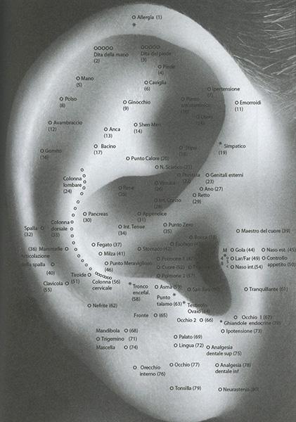 Mappa dell'orecchio