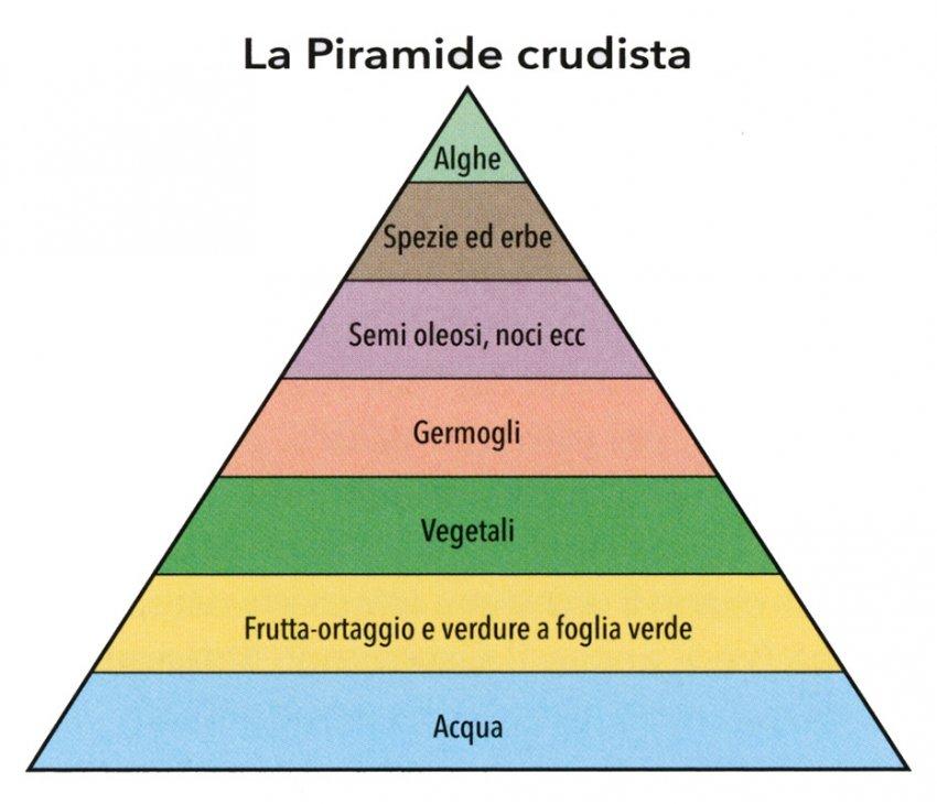 Piramide crudista