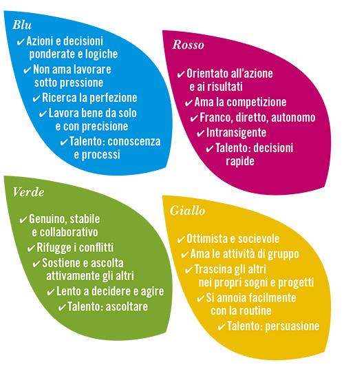 Schema della personalità dei 4 colori