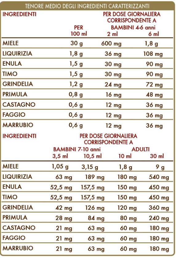 Bronvis con Miele Millefiori - Liquido Analcolico
