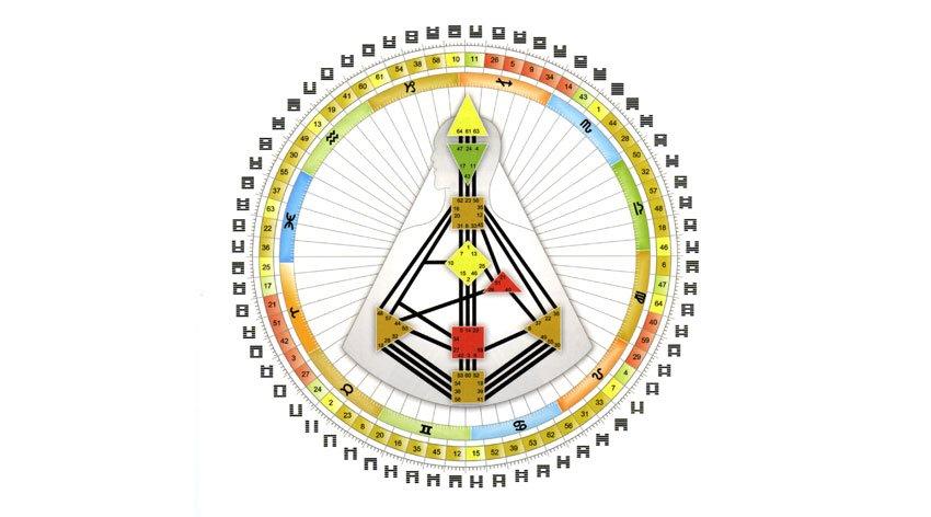 Il Libro Definitivo dello Human Design System