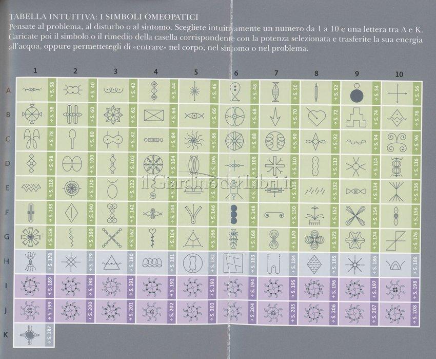 Simboli Omeopatici - Simboli Omeopatici